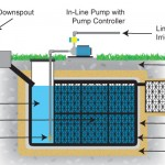 Rainwater Harvesting Enviroscape LA
